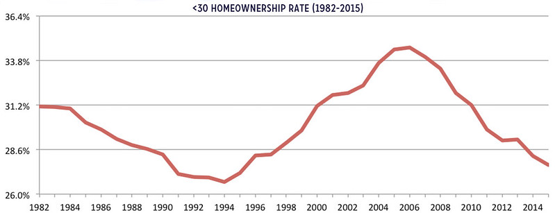 Homeownership Rate for Americans under 30