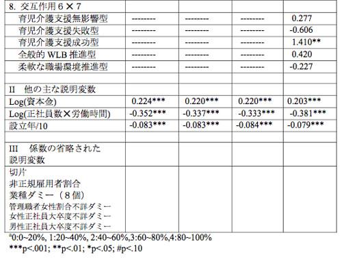 正社員週労働時間1時間あたりの売り上げ総利益のトビット分析(2/2)