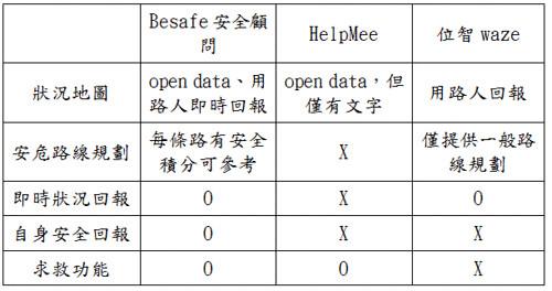 表 2:市場分析比較表
