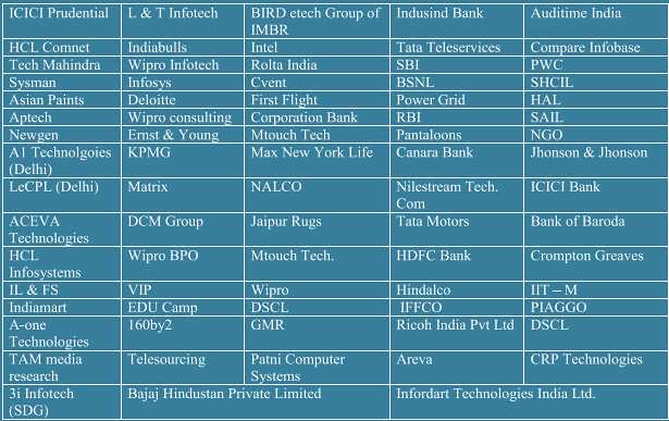 IIIT Allahabad MBA Placement