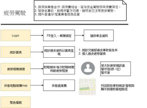 圖一 TiRing系統架構圖