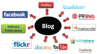 Blog Hub and Spoke Model for Social Media Marketing | by TopRankMarketing