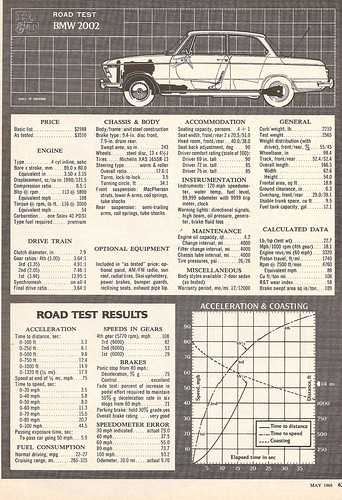 BMW 2002 1968 Road Test by Road & Track Magazine