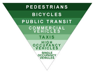 transportation hierarchy