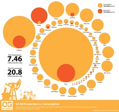 US Oil Consumption vs. Production | by GDS Infographics