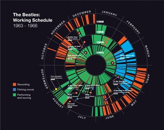 Charting the Beatles: Working Schedule, 1963-1966 | by ChartingTheBeatles