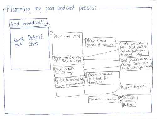 2014-01-17 Planning my post-podcast process | by sachac