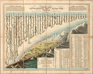 Comparative Heights of the Principal Mountains and Lengths of the Principal Rivers (Darton + Gardner) 1823 | by peacay