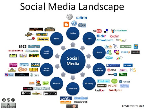 Social Media Landscape | by fredcavazza