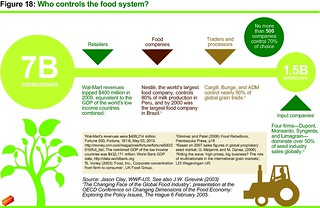 Who controls the food system? | by Oxfam International