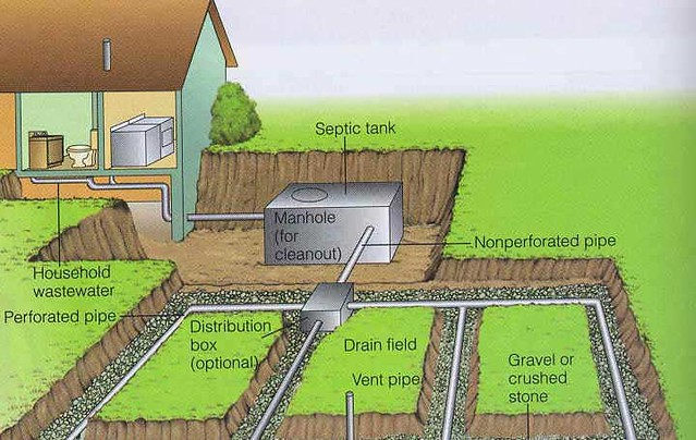 Domestic-Sewage-Septic-Tank
