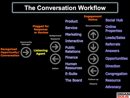 The Conversation Workflow | by b_d_solis