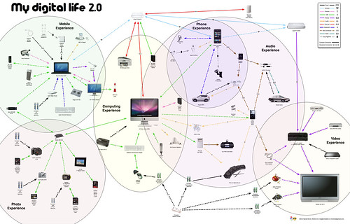 My Digital Life 2.0 spheres | by rtkrum
