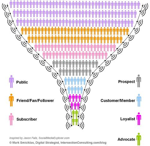 Social Media Funnel | by Intersection Consulting