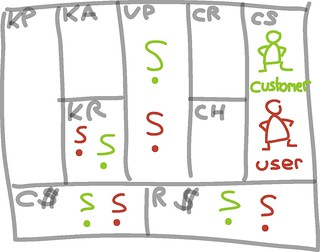 User vs Customer - iPad sketches | by Alex Osterwalder