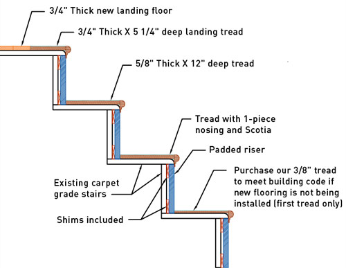 Stair Retread Diagram This Shows The Stairs Under The