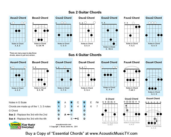 Mandolin movable mandolin chords : Ukulele : ukulele movable chords Ukulele Movable Chords and ...