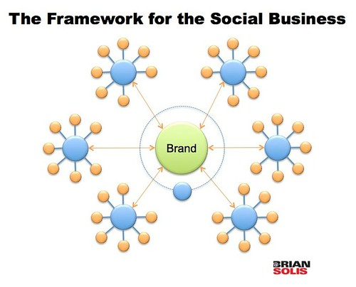 A Framework for the Social Business | by b_d_solis