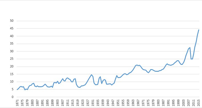 First Chart Since 1871, Second A Close Up Of The Last 30 Years. (Only Spent  A Few Minutes On This, So Feel Free To Inspect For Errors.