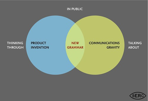 Public Prototyping = New Grammars | by BERG Studio