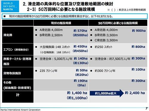 成田空港の更なる機能強化に関する 調査報告について(その3)