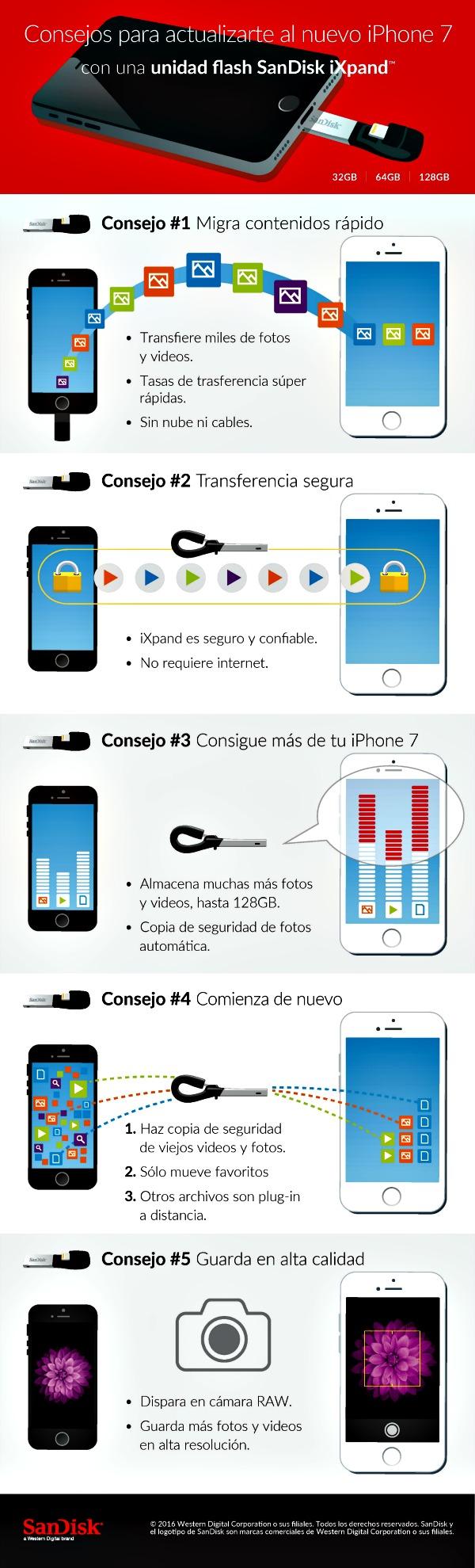 SanDisk_iXpand_Infografia_iPhone7_ESP
