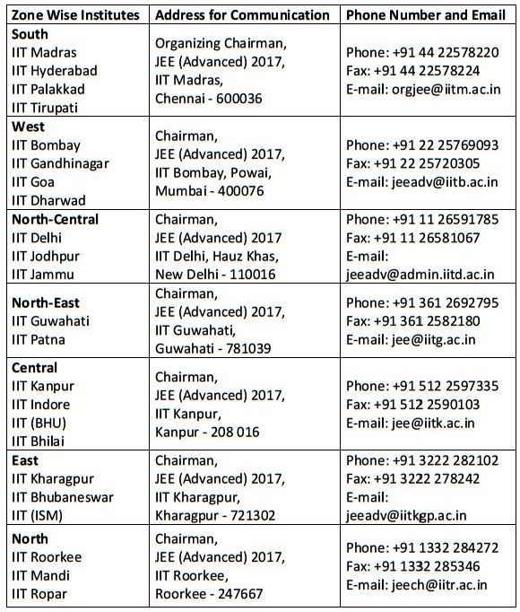 IIT Zonal Contact details