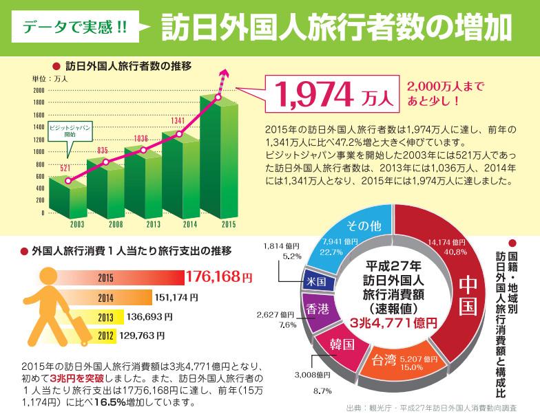 3 2016年日本免稅退稅新制