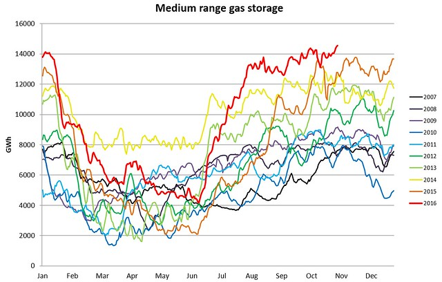 UK medium range gas storage 3nov2016