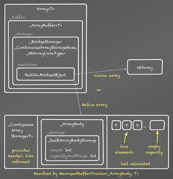 ArrayImplementation