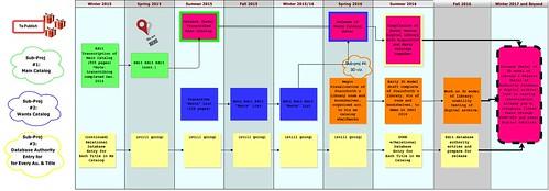 Stainforthing 3 Year Plan_3-26-15