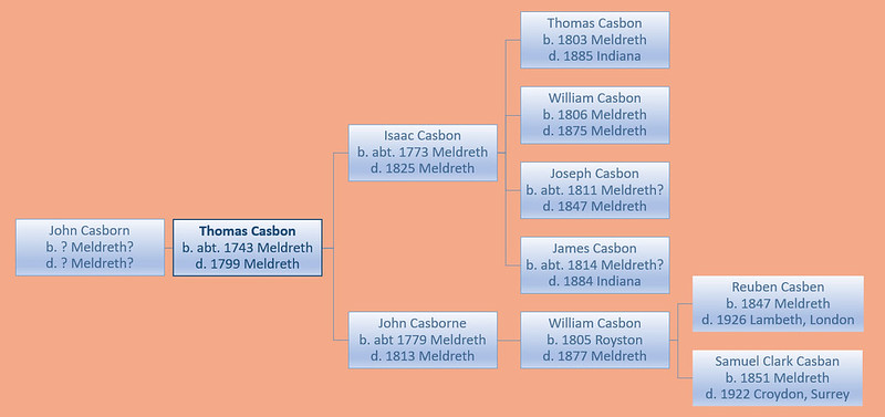 John c 4 gen w Thomas b1843