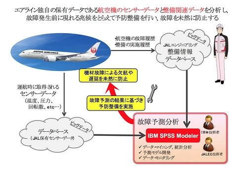 JAL×IBM 航空機における故障予測分析を開始