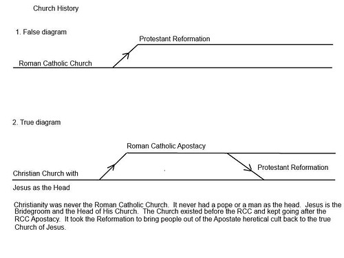 rccdiagram