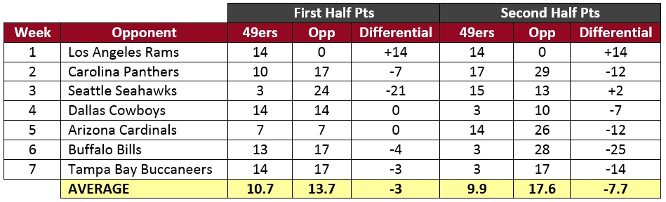 Niner Point Differential by Half