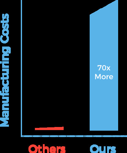 Winspear Cost
