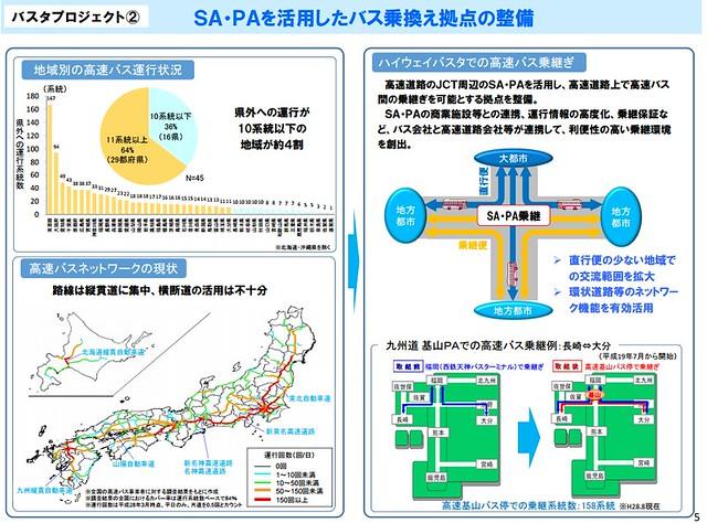 バスタ新宿に味を占めた国交省がバスタプロジェクト展開の構想  (6)