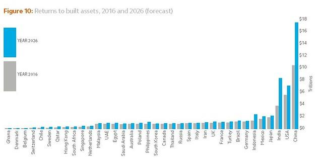 Global Built Asset Performance Index 2016