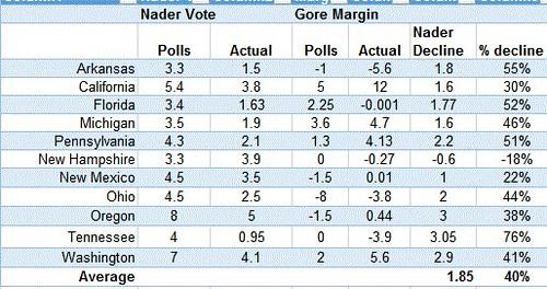 Nader vote/Gore margin