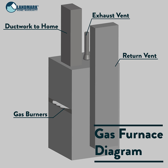 Gas Furnace Diagram Outside