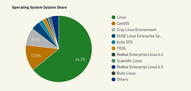 Linux uralja a TOP500-at