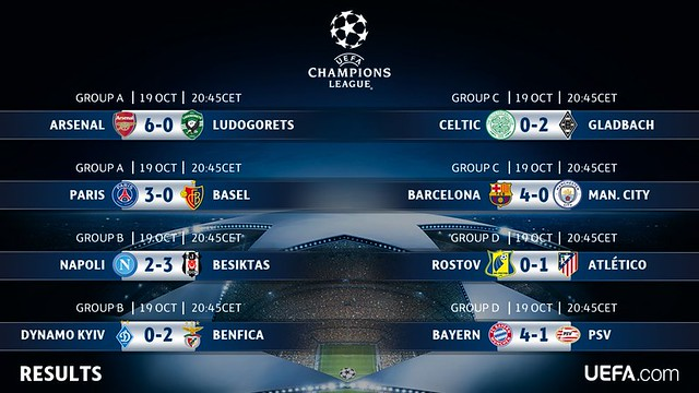 Champions League - Grupos (Jornada 3): Resultados