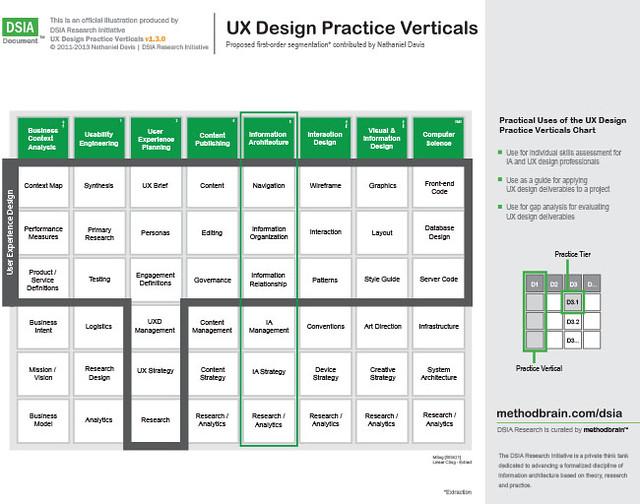 DSIA UX Design Practice Verticals