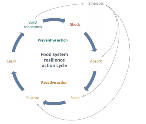 """defining and understanding resilience Began to define resilience in multiple, similar but not completely harmonious terms • presidential policy directive ppd21 defined resilience as """"the ability to prepare for and adapt to changing conditions and withstand and recover rapidly from disruptions."""