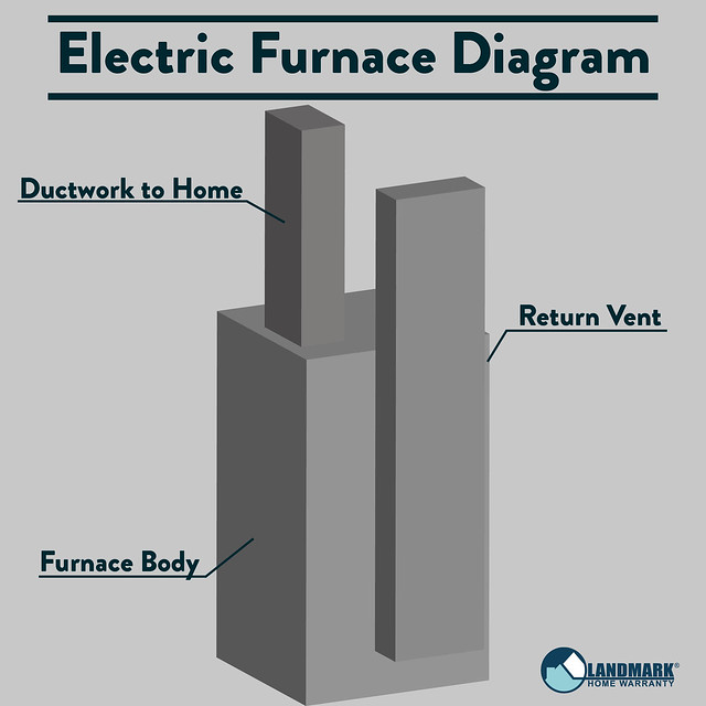 Electric Furnace Diagram Outside