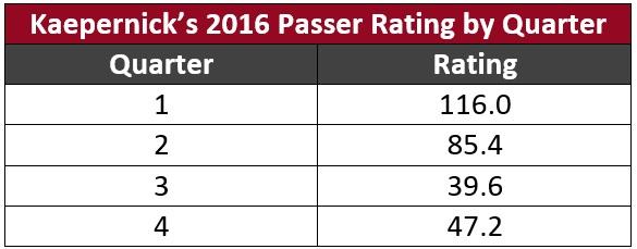 Kap Passer Rating