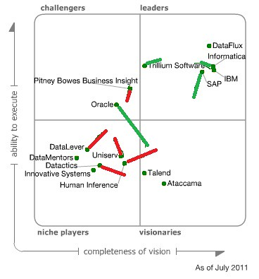 Gartner Magic Quadrant for Data Quality 2010 to 2011 | by vincent.mcburney