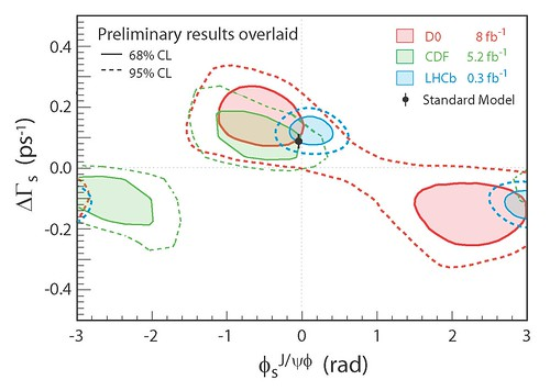 LHCb sees Standard Model in the mix | by uslhc