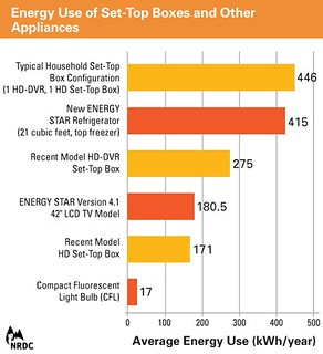 NRDC Set-Top Boxes, Other Appliances | by Home Energy Magazine