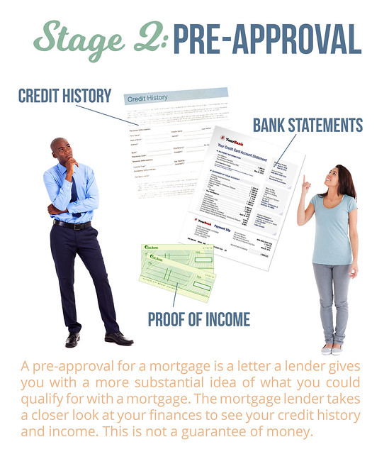 Stage 2 Pre-approval of mortgage